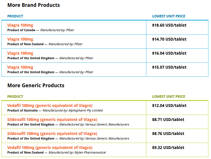 Viagra Canada Drugs Price List